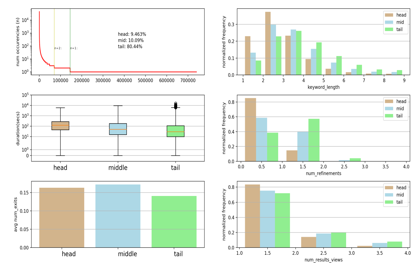 A series of graphs including a query length histogram and keyword frequency graph. These are explained under heading three, Initial data analysis.