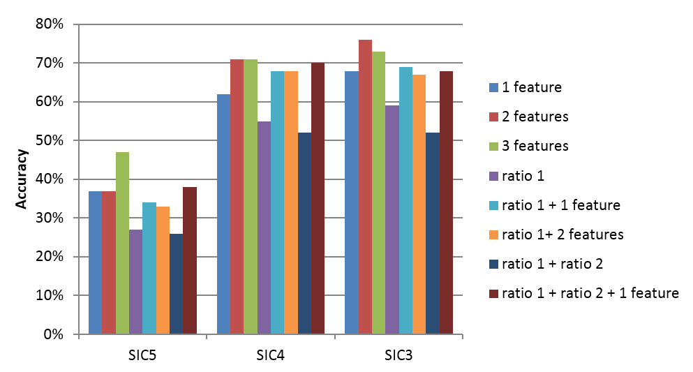 A bar chart showing the level of accuracy achieved by different combinations of ratios and features with SIC groups showing the best overall level of accuracy.
