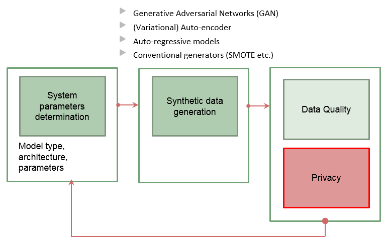 A flowchart showing the stages of the proposed system for synthetic data generation. The system is described in detail in section 3.