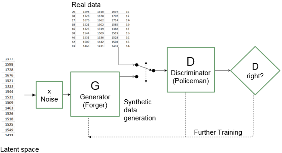 A flowchart giving an overview of how a generative adversarial network works. This is descibed in detail in paragraph one of section 4.