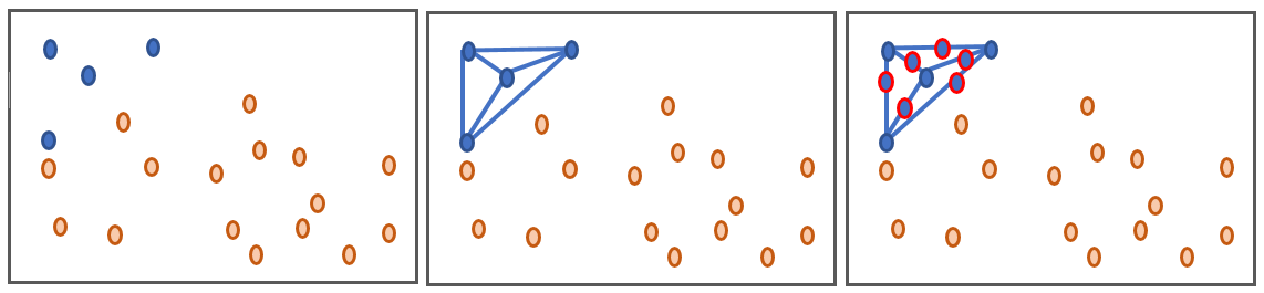 A visual demonstrating how sample generation using SMOTE works. More detail is given in paragraph 10 of section four.