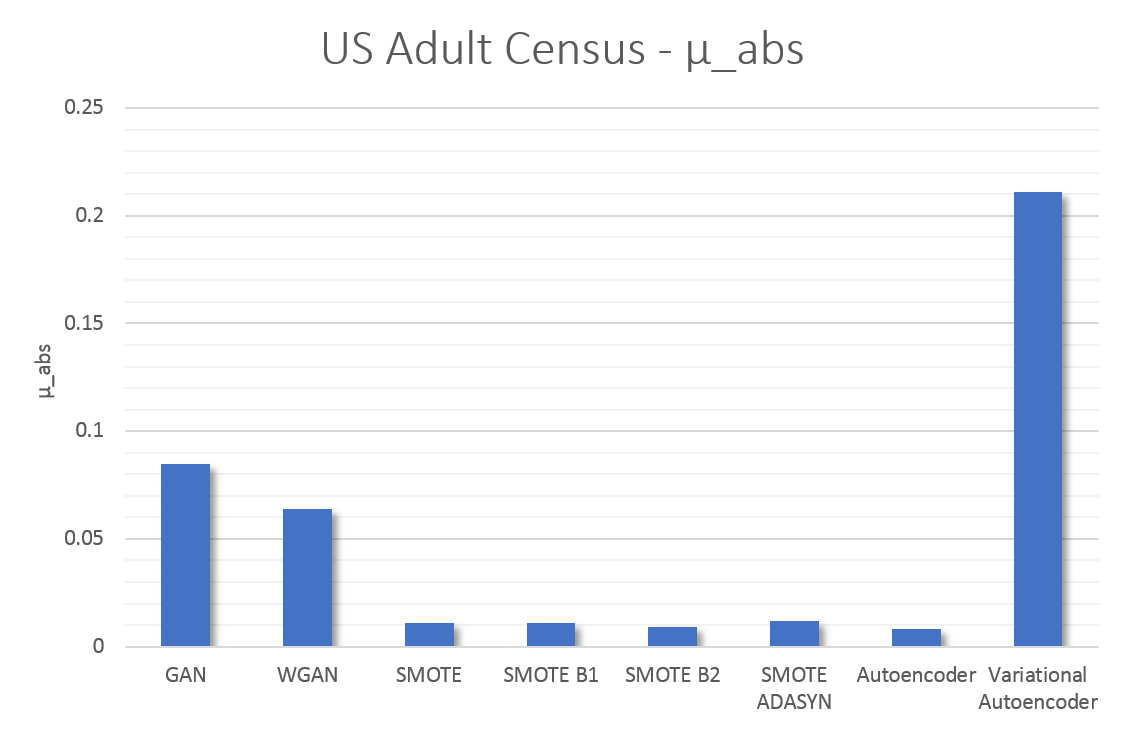 A bar chart showing the results for synthetic data generation for the US Adult Census dataset. This shows that SMOTE and autoencoders offer higher accuracy in data synthesis.