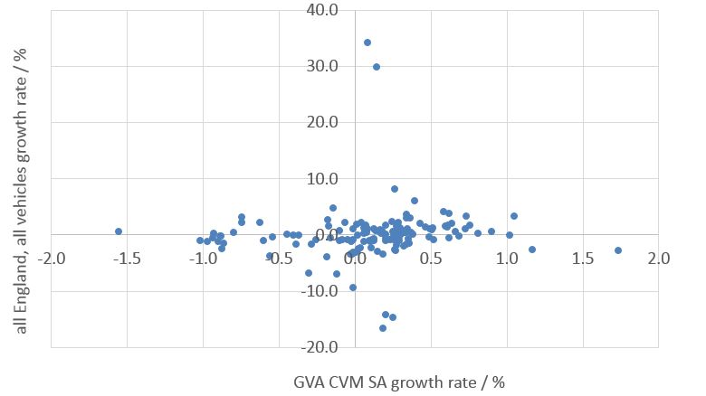 Scatter plot showing all England average traffic counts for vehicles greater than 11.66 m in length (heavy goods vehicles) and the volume measure of GVA showing a large scatter in the relationship. Described under the heading Road traffic data for England.