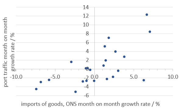 A scatter plot showing the relationship between time in port and the ONS estimate of imports. Overall correlation is reasonably good however individual points can deviate strongly.