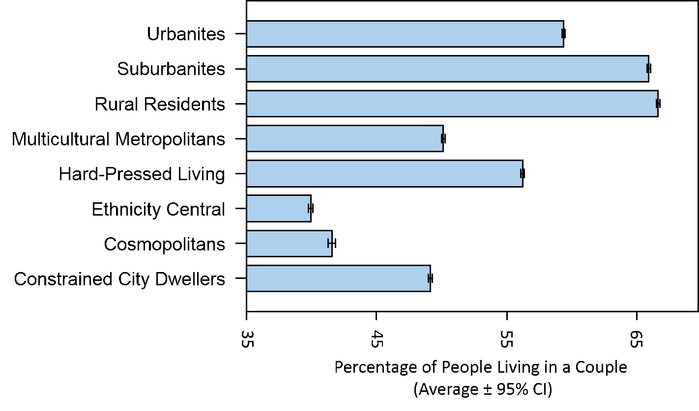 A bar chart showing that cosmopolitan and ethnicity central areas have the lowest proportions of people living in a couple.