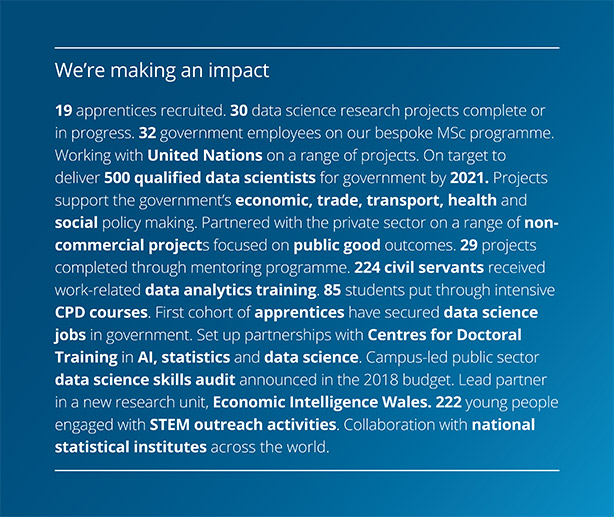 We're making an impact. 19 apprentices recruited. 30 data science research projects complete or in progress. 32 government employees on our bespoke MSc programme. Working with United Nations on a range of projects. On target to deliver 500 qualified data scientists for government by 2021. Projects support the government's economic, trade, transport, health and social policy making. Partnered with the private sector on a range of non-commercial projects focused on public good outcomes. 29 projects completed through mentoring programme. 224 civil servants received work-related data analytics training. 85 students put through intensive CPD courses. First cohort of apprentices have secured data science jobs in government. Set up partnerships with Centres for Doctoral Training in AI, statistics and data science. Campus-led public sector data science skills audit announced in the 2018 budget. Lead partner in a new research unit, Economic Intelligence Wales. 222 young people engaged with STEM outreach activities. Collaboration with national statistical institutes across the world.
