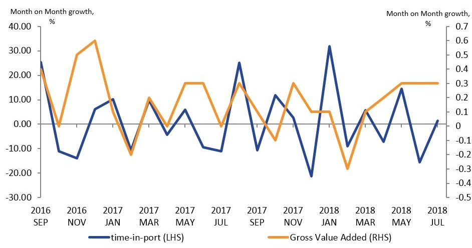 A line chart showing a weak positive relationship of 0.23 between month-on-month growth rate for time-in-ports with Gross Value Added.
