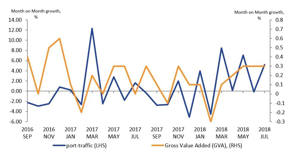 A line chart showing a weak positive relationship of 0.26 between the month-on-month growth of the total port traffic indicator and month-on-month growth of Gross Value Added.