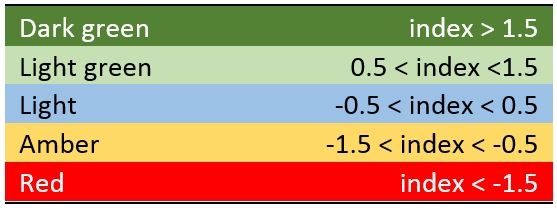 Table showing the thresholds for the colour bands for the heatmap in Figure 5. Described under the heading Proposed publication schedule and presentation.