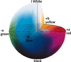The CEILAB colour space expresses colour as three numerical values.