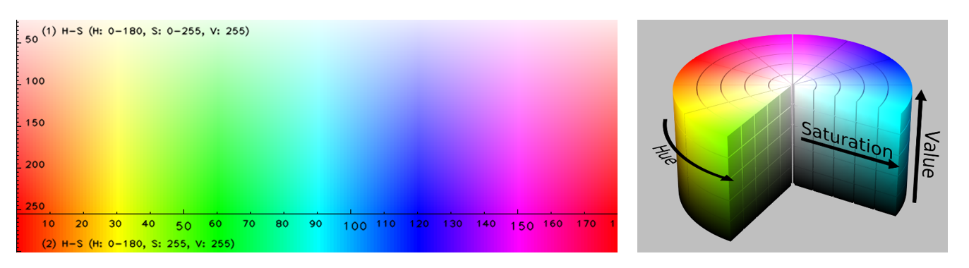 HSV colours of each hue are arranged in a radial slice, around a central axis of neutral colours, ranging from black at the bottom to white at the top