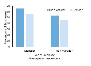 Bar chart showing the percentage of businesses that distribute performance bonus based on a target. Described under paragraph seven.