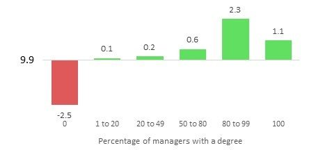 Bar chart showing the variance from average high growth rate for the proportion of employees with a degree. Described under the heading Education.