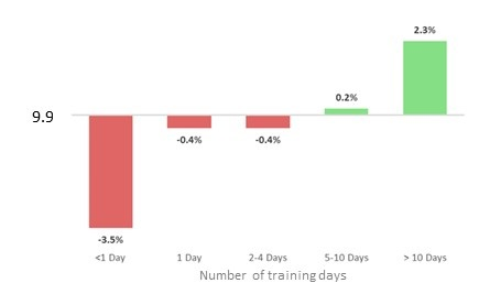 Bar chart showing the variance from average high growth rate based on staff training days. Described under the heading Training Days.