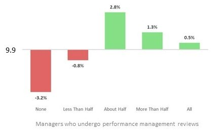 Bar chart showing the variance from average high growth for the proportion of managers under review. Described under the heading Performance Management.