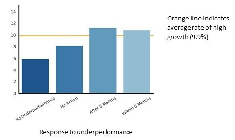 Bar chart showing the rate of high growth businesses, based on management of under-performance. Described under the heading Performance Management.