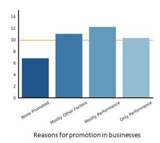 Bar chart showing the high growth rates based on promotion practices in a business for non-managers. Described under the heading Basis for Promotion.