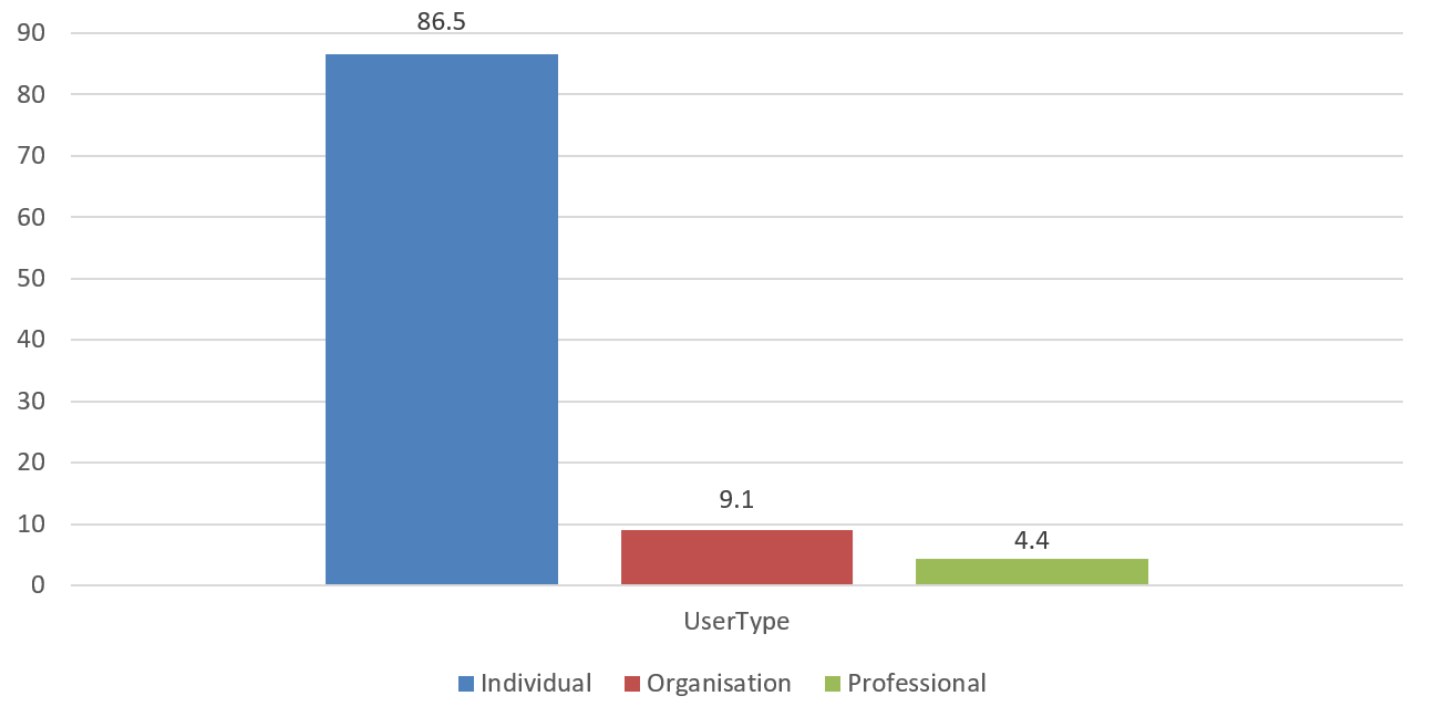 A bar chart showing responses to the consultation under the individual, organisation and professional user types. The chart shows that most responses were received from individuals.