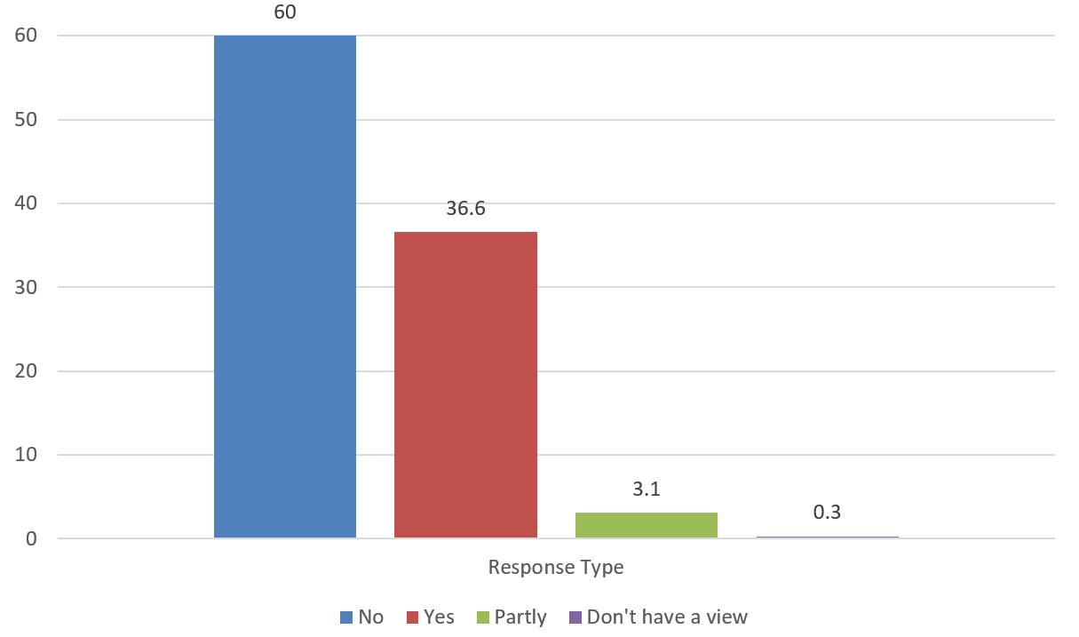 A bar chart showing  overall support or otherwise for the bill by the type of response. 60% of the responses are shown as not in support for the bill with just under 37% in support of the bill.