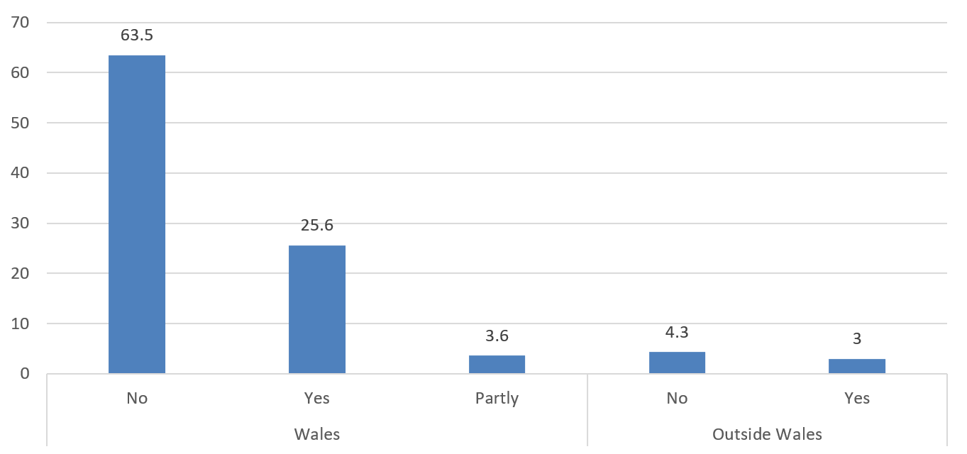 A bar chart showing indual responses classified by region of respondent either in Wales, or outside Wales. The chart shows that 92.7% of responses were from within Wales.