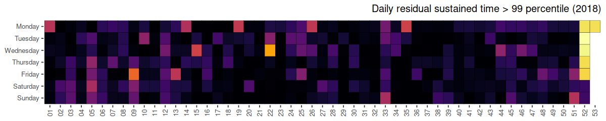 Heatmap showing traffic anomalies, daily sustained time > 99 percentile, 2018. Described under the heading Detecting anomalies and large-scale events.