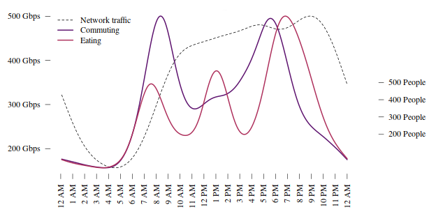 Line chart showing network traffic vs eating and commuting (2016 to 2017). Described under the heading 2014-2015 time use survey.