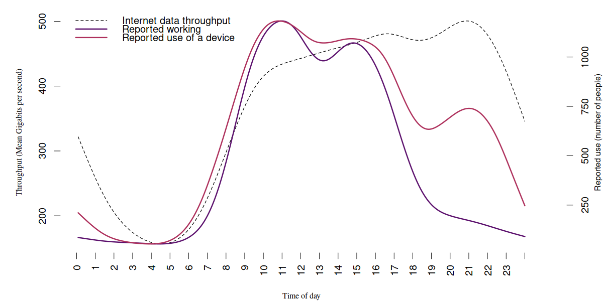 Line chart showing average daily internet data vs time-use survey. Described under the heading 2014-2015 time use survey.
