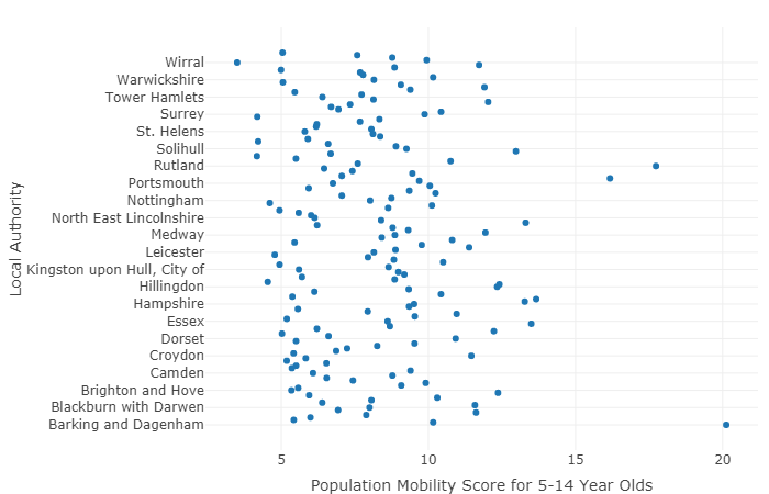 Fig 4 - population mobility score for 5-14 year olds