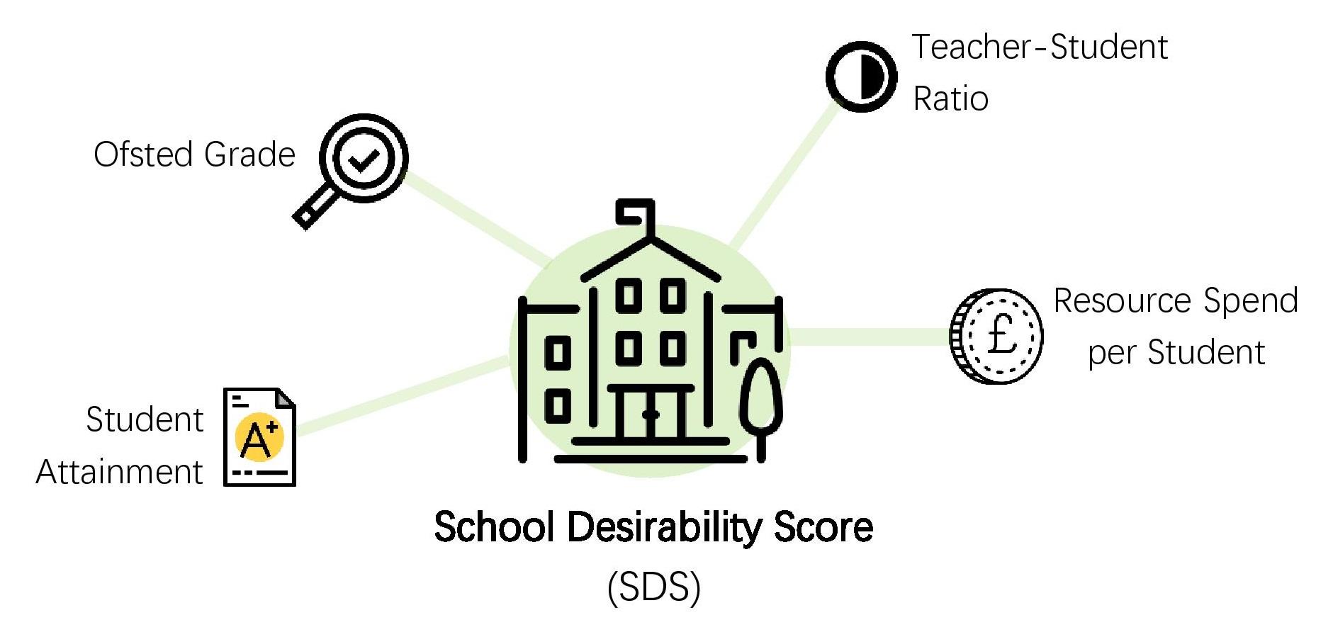 School Desirability Score (SDC)