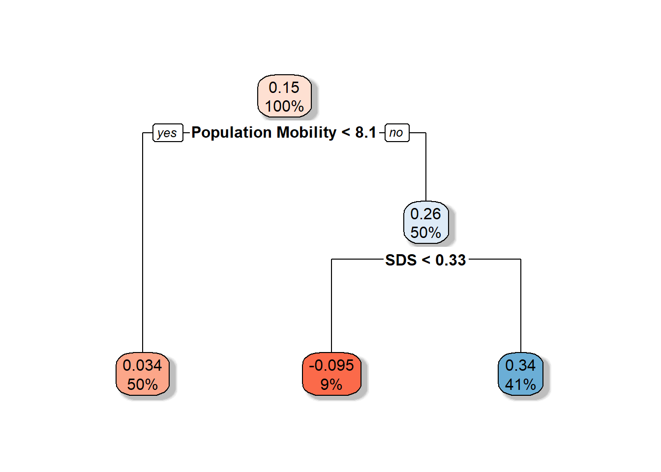 Population Mobility < 8.1 and SDS < 0.33. Described under the heading Decision Tree.