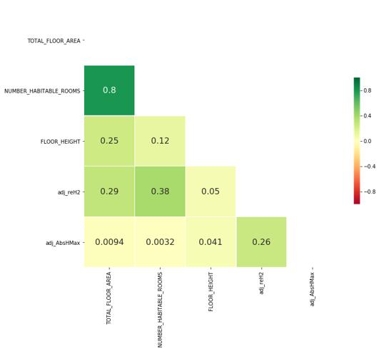 Correlation between floor height and polygon building heights