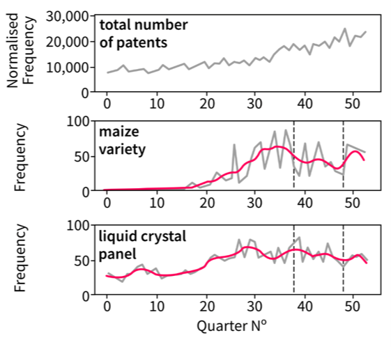 "A compilation of line charts showing the time series for all three million patents, as well as samples for the main terms ""maize variety"" and ""liquid crystal display"". Described under the heading Time series smoothing."