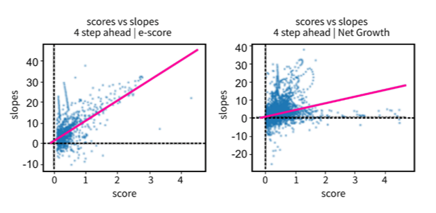Scatterplot charts showing the regression line for positive only scores on both methods: e-score (left) and net growth (right). Described under the heading Confidence: emergence score versus near future trend.