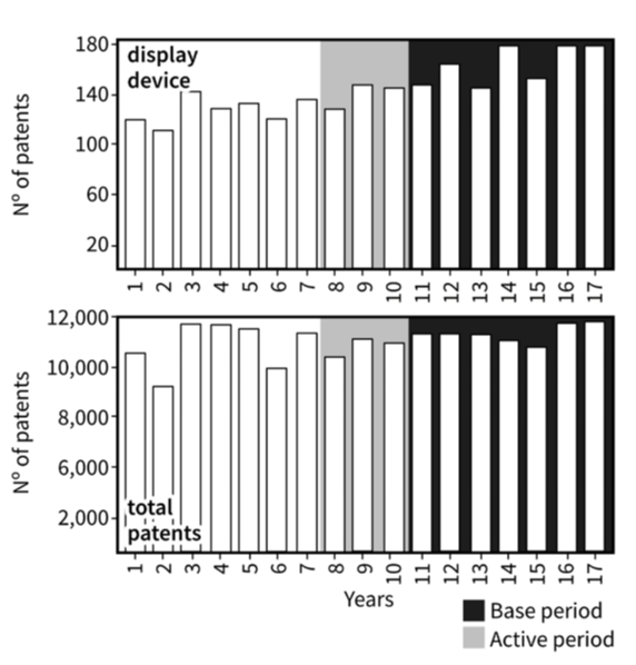 Bar charts showing a visualisation of Porter's periods selection. Described under the heading Porter's e-score.
