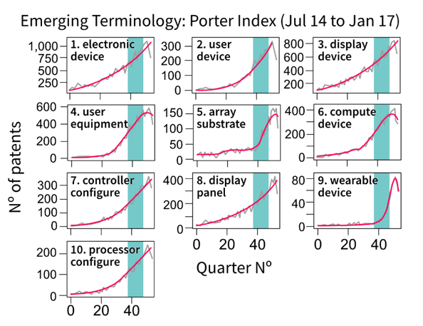 A compilation of line charts showing the top 10 emerging terms using the e-score emergence index on smoothed series. Described under the heading Emergence scores.