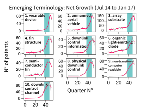 A compilation of line charts showing the top 10 emerging terms using the net growth emergence index on smoothed series. Described under the heading Emergence scores.