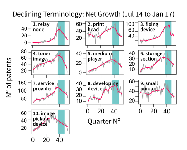 A compilation of line charts showing the top 10 declining terms using the net growth emergence index on smoothed series. Described under the heading Emergence scores.