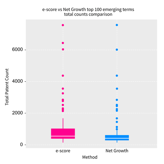 A boxplot chart showing the total counts of the time series for the same 10-period window for the top 100 emerging terms on both methods; it is evident that net growth has a lower counts range compared to e-score. Described under the heading Emergence scores.