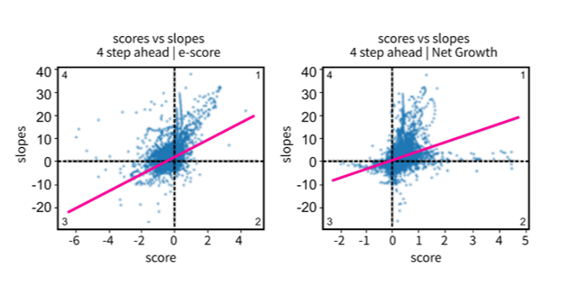 Scatterplot charts showing the emergence score versus four-period ahead slope for both scoring methods: e-score (left), net growth (right). Described under the heading Confidence: emergence score versus near future trend