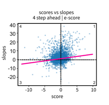 Scatterplot chart showing the e-score values over a 20-step rolling window of 10-periods with unsmoothed series. Described under the heading Confidence: emergence score versus near future trend.