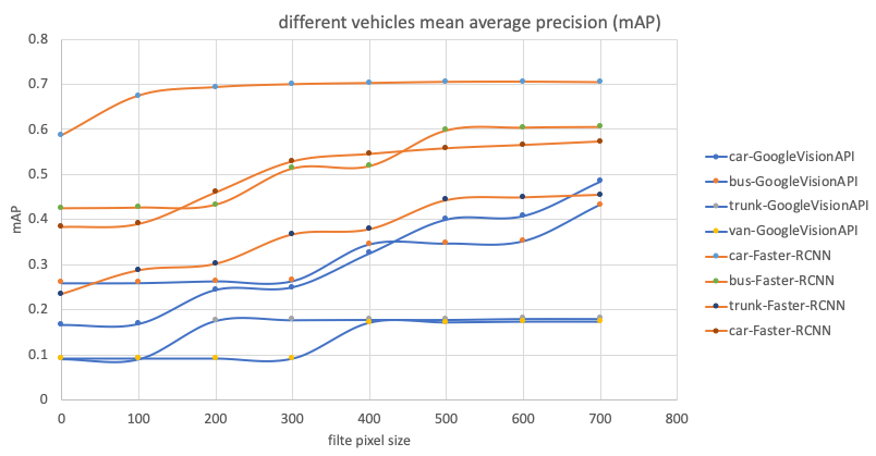 Three line charts comparing Faster-RCNN with Google Vision API. Google Vision API shows a faster increase of mean average precision as object sizes increase.