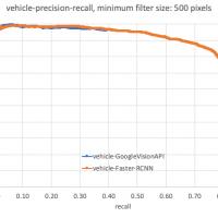 A line chart precision-recall curve. Faster-RCNN shows higher recall than Google Vision API.