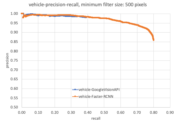 A line chart precision-recall curve. Faster-RCNN shows higher recall than Google Vision API.