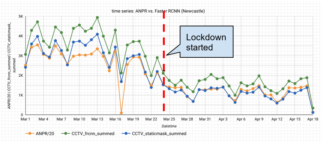 A line chart comparing the time series from the ANPR and Faster-RCNN model.