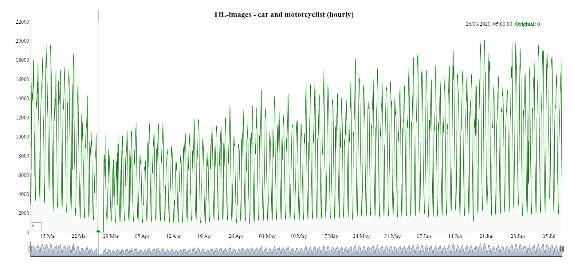 A line chart showing a break in the time series in Transport for London images.