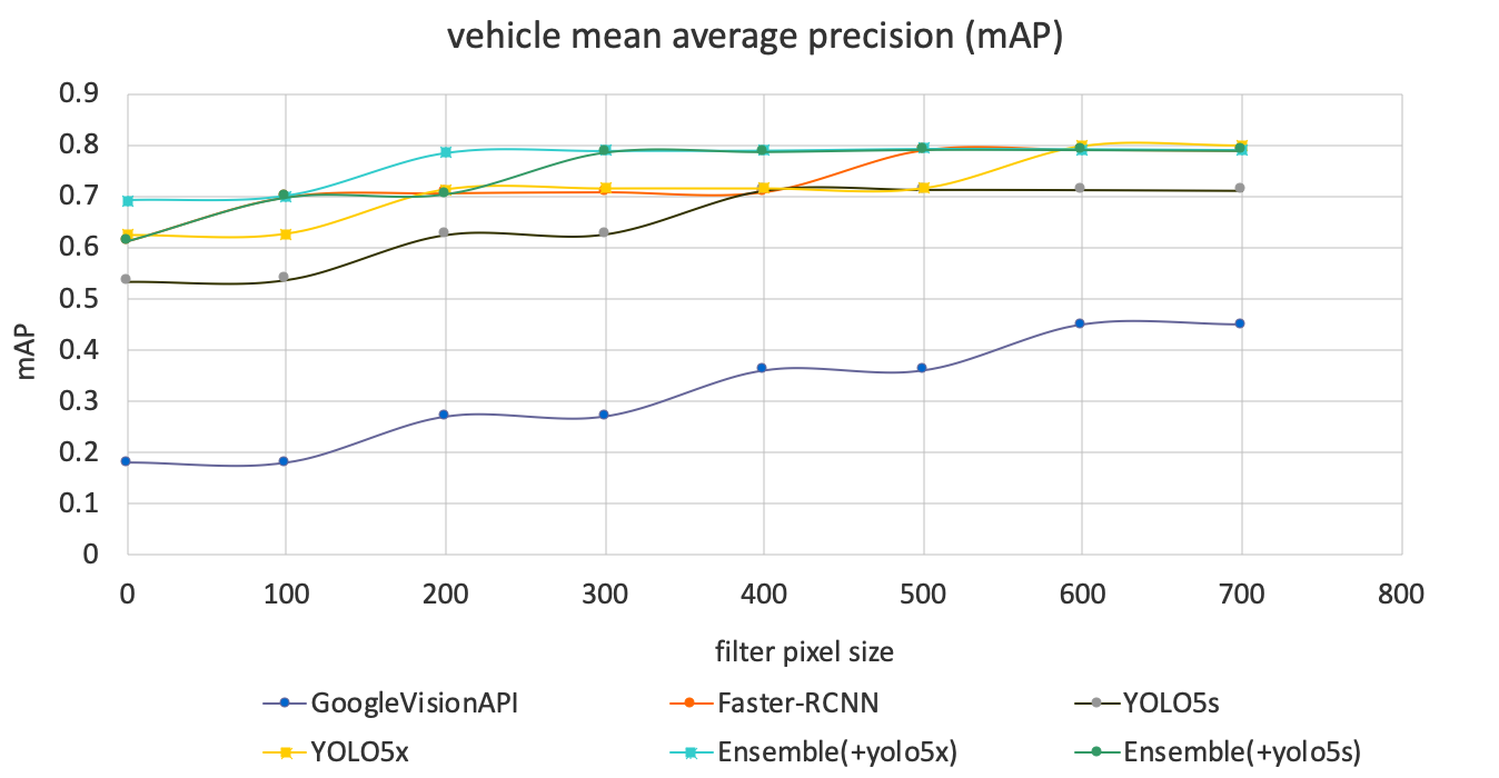 A line chart comparing initial results using pre-trained models including YOLO5s and YOLO5x with vehicle mean average precision.
