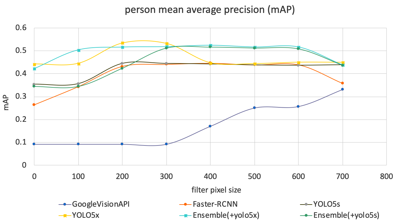 A line chart comparing initial results using pre-trained models including YOLO5s and YOLO5x with person mean average precision.