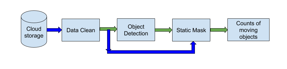 A flowchart describing the modelling process where the data is cleaned, objects detected and then counted.