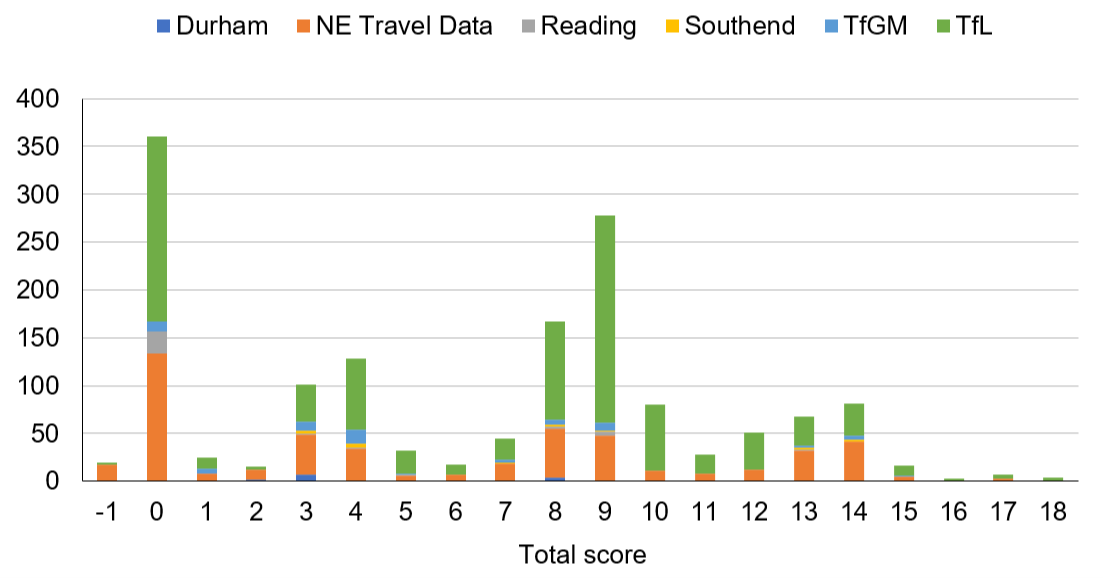 A bar chart showing the number of cameras per total score. Transport for London and North East Travel Data cameras show the highest number of cameras.