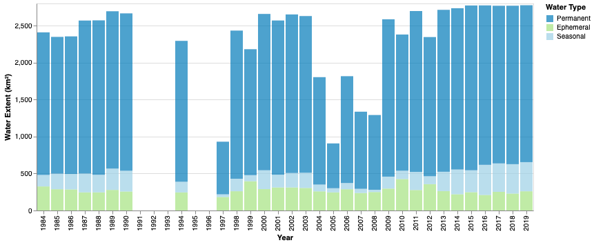 Stacked barchart of annual national extent of inland surface water, broken down by the different water types from 1984 to 2019. Total water waivers around 2,500 km2 apart from years with anomalous data.